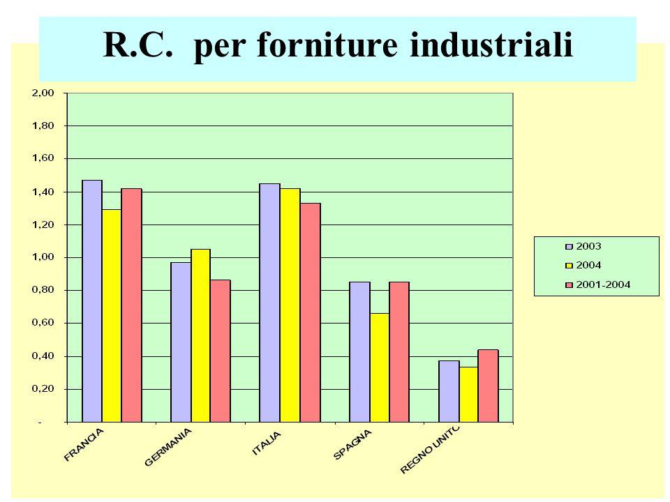 R.C. per forniture industriali