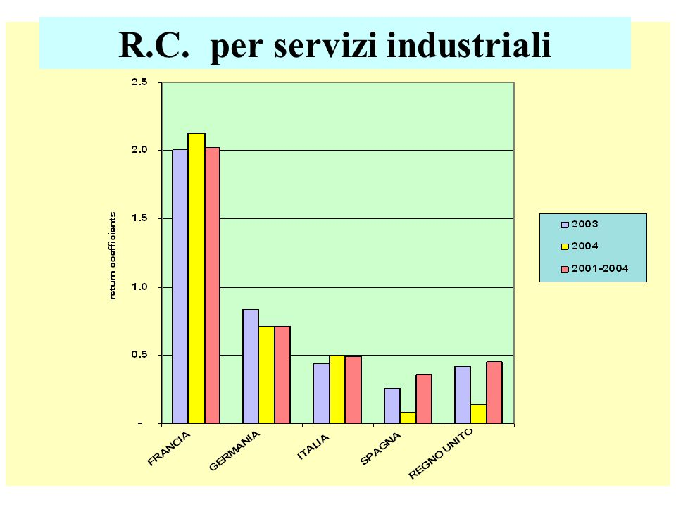 R.C. per servizi industriali
