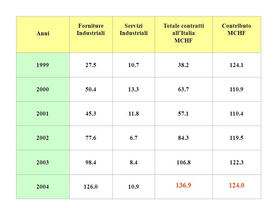 Anni Forniture Industriali Servizi Industriali Totale contratti all'Italia MCHF Contributo MCHF 199927.510.738.2124.1 200050.413.363.7110.9 200145.311