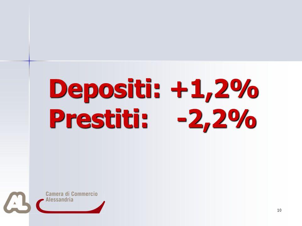 Depositi: +1,2% Prestiti: -2,2% 10