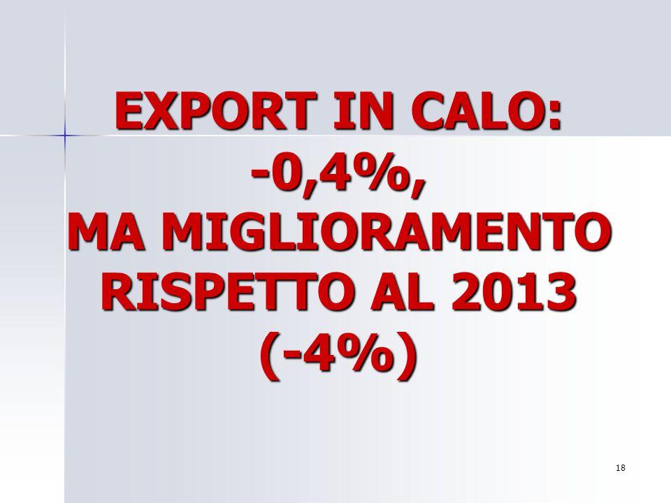 EXPORT IN CALO: -0,4%, MA MIGLIORAMENTO RISPETTO AL 2013 (-4%) 18