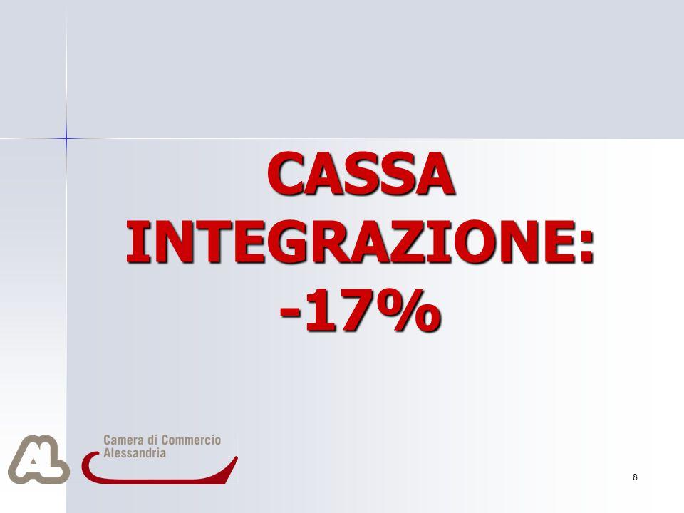 CASSA INTEGRAZIONE: -17% 8
