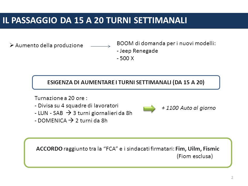 2  Aumento della produzione BOOM di domanda per i nuovi modelli: - Jeep Renegade - 500 X IL PASSAGGIO DA 15 A 20 TURNI SETTIMANALI ESIGENZA DI AUMENTARE I TURNI SETTIMANALI (DA 15 A 20) Turnazione a 20 ore : - Divisa su 4 squadre di lavoratori - LUN - SAB  3 turni giornalieri da 8h - DOMENICA  2 turni da 8h + 1100 Auto al giorno ACCORDO raggiunto tra la FCA e i sindacati firmatari: Fim, Uilm, Fismic (Fiom esclusa)