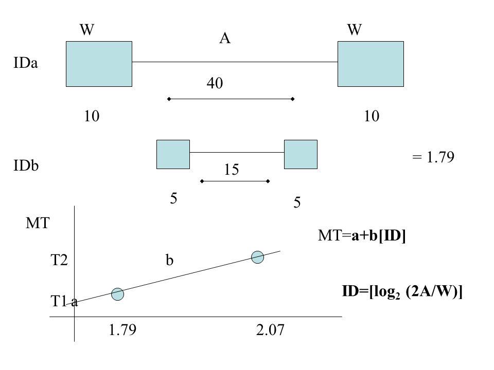 10 40 5 5 15 IDa IDb = 1.79 1.792.07 MT a b T1 T2 MT=a+b[ID] ID=[log 2 (2A/W)] A WW