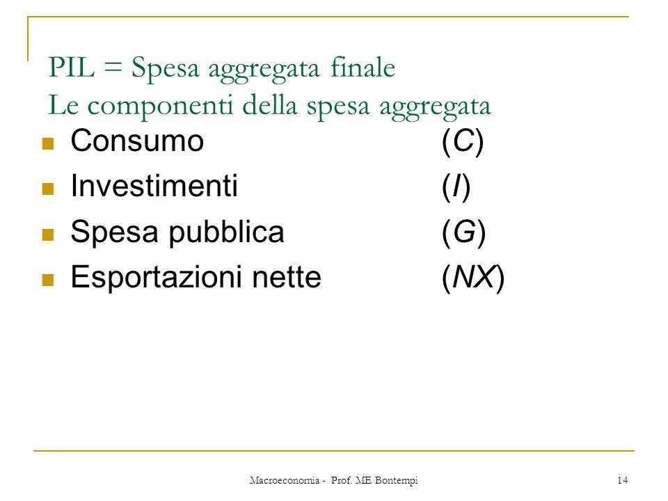 Macroeconomia - Prof. ME Bontempi 14 PIL = Spesa aggregata finale Le componenti della spesa aggregata Consumo (C) Investimenti (I) Spesa pubblica(G) E
