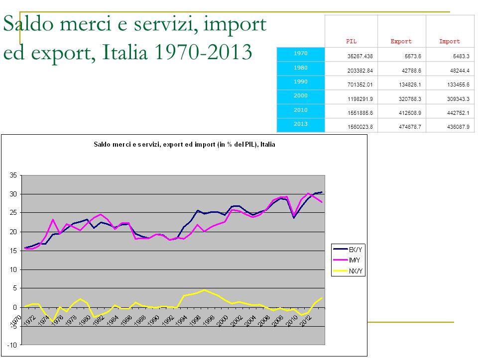 Saldo merci e servizi, import ed export, Italia 1970-2013 PILExportImport 1970 35267.4385573.65483.3 1980 203382.8442788.648244.4 1990 701352.01134826