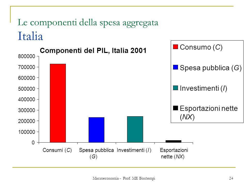 Macroeconomia - Prof. ME Bontempi 24 Le componenti della spesa aggregata Italia Componenti del PIL, Italia 2001 0 100000 200000 300000 400000 500000 6