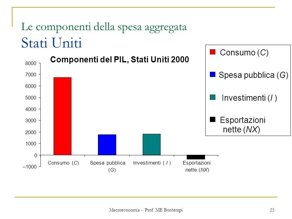 Macroeconomia - Prof. ME Bontempi 25 Le componenti della spesa aggregata Stati Uniti Componenti del PIL, Stati Uniti 2000 –1000 0 1000 2000 3000 4000