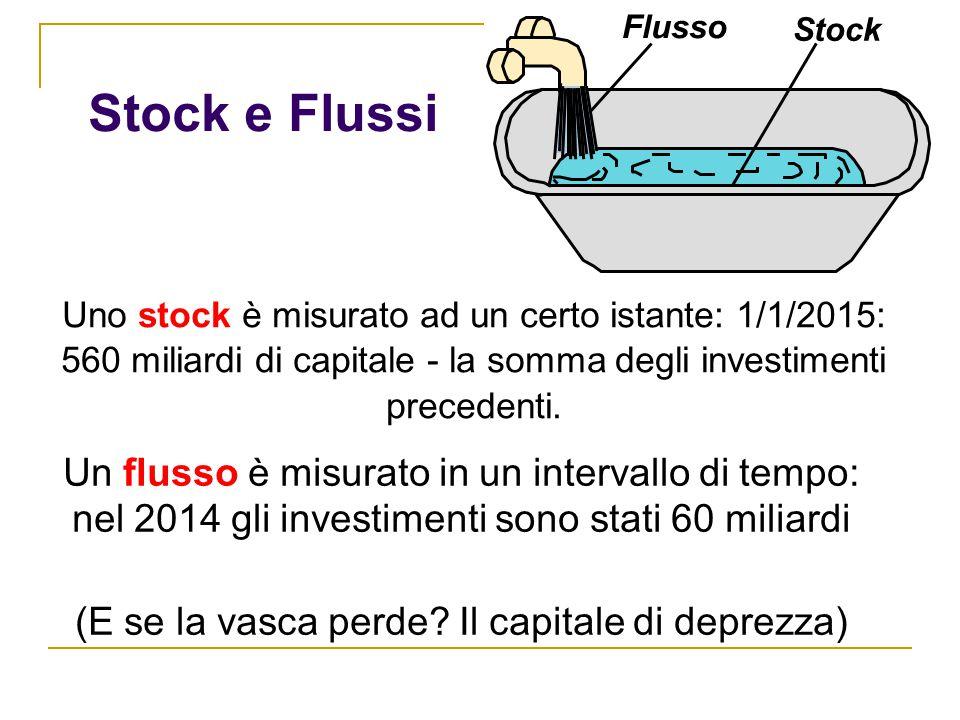 Stock e Flussi Un flusso è misurato in un intervallo di tempo: nel 2014 gli investimenti sono stati 60 miliardi (E se la vasca perde? Il capitale di d