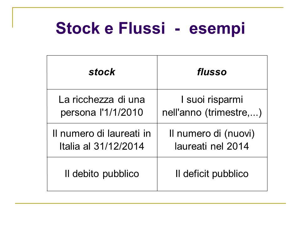 Stock e Flussi - esempi Il deficit pubblicoIl debito pubblico Il numero di (nuovi) laureati nel 2014 Il numero di laureati in Italia al 31/12/2014 I s