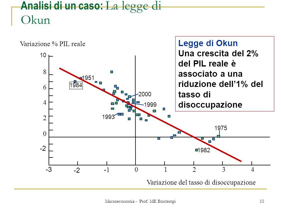 Macroeconomia - Prof. ME Bontempi 55 1951 1984 1999 2000 1993 1982 1975 Variazione del tasso di disoccupazione 10 -3 -2 01243 8 6 4 2 0 -2 Variazione