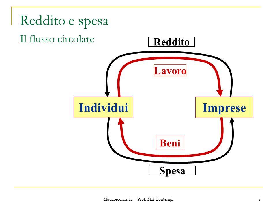 Macroeconomia - Prof. ME Bontempi 8 Reddito e spesa Il flusso circolare IndividuiImprese Reddito Lavoro Beni Spesa