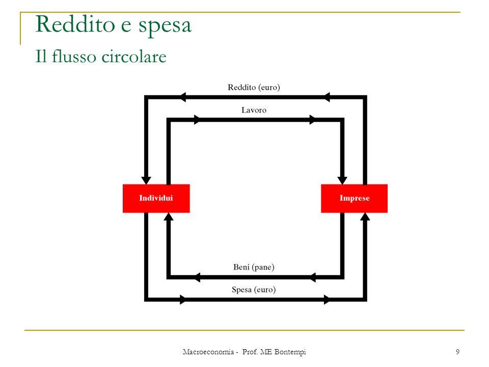 Macroeconomia - Prof. ME Bontempi 9 Reddito e spesa Il flusso circolare