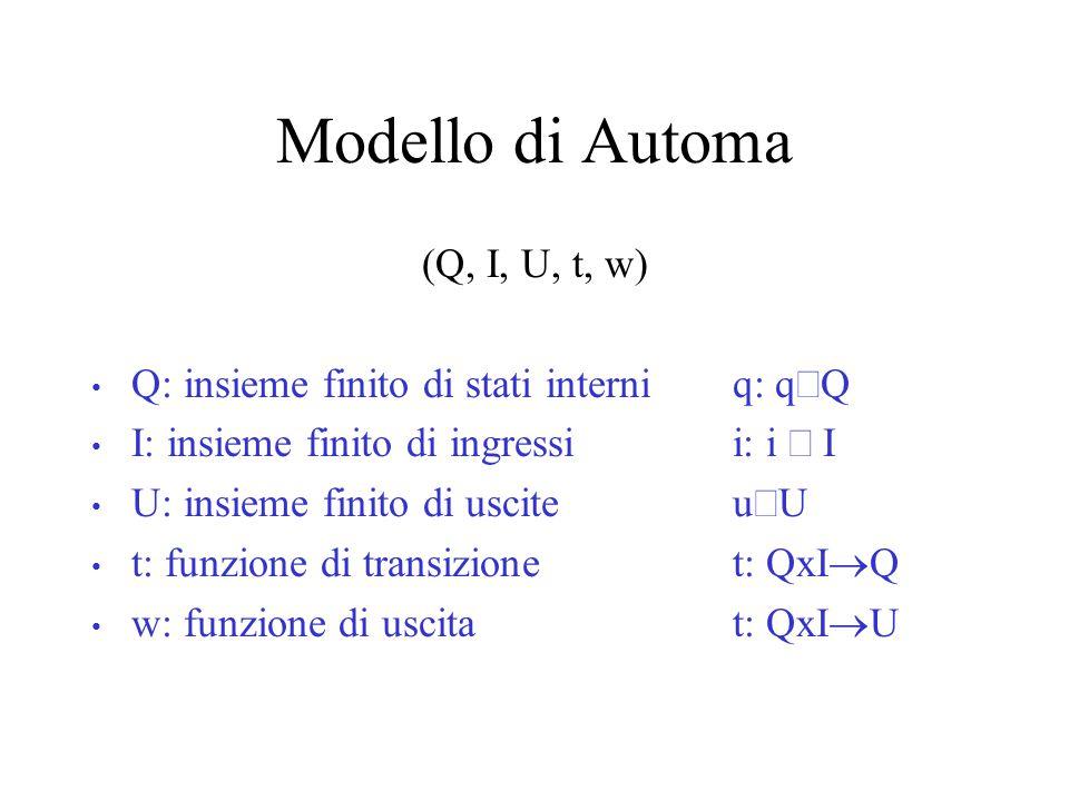 Modello di Automa (Q, I, U, t, w) Q: insieme finito di stati interni q: q  Q I: insieme finito di ingressi i: i  I U: insieme finito di uscite u  U