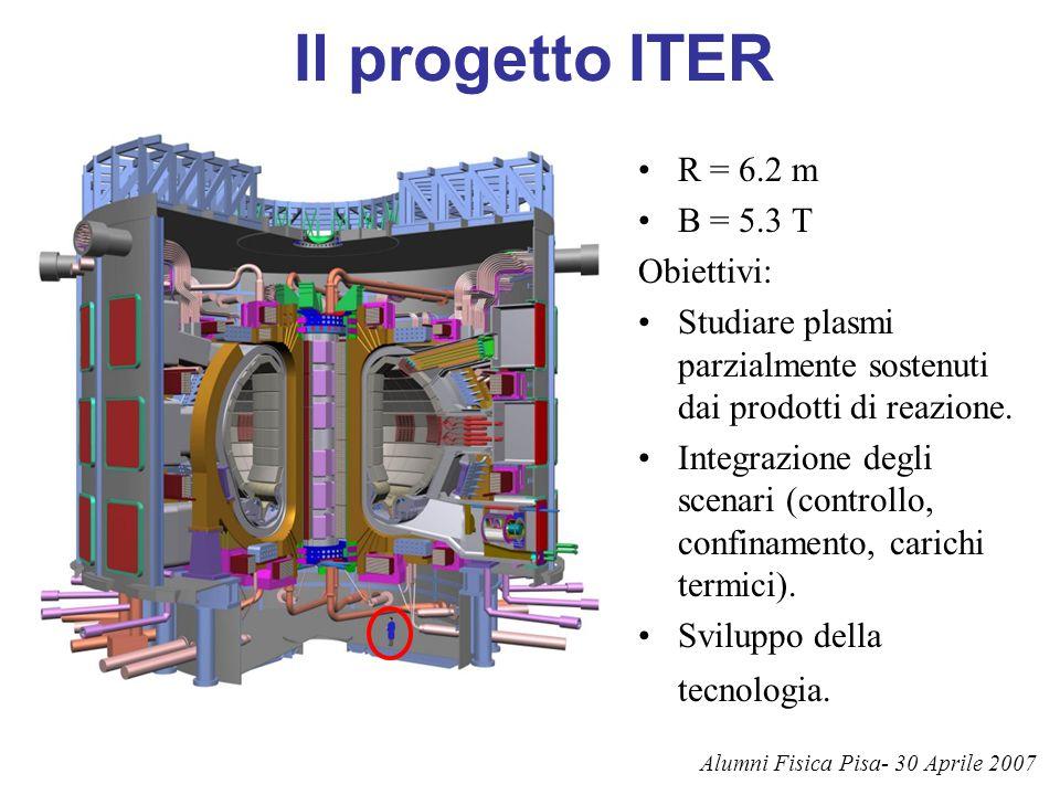 Il progetto ITER R = 6.2 m B = 5.3 T Obiettivi: Studiare plasmi parzialmente sostenuti dai prodotti di reazione. Integrazione degli scenari (controllo