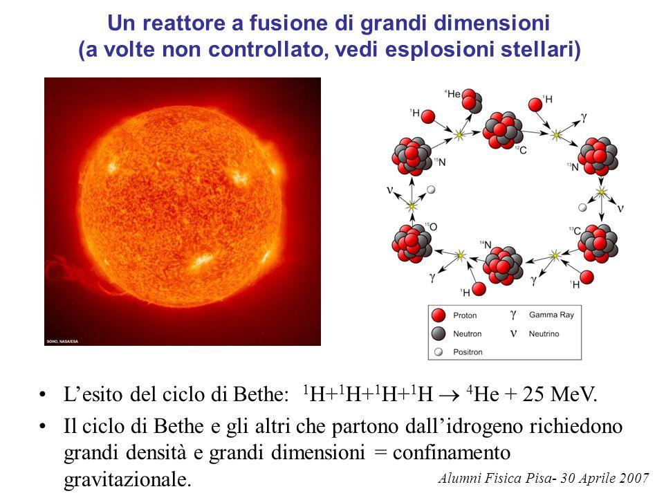 La reazione Deuterio-Trizio Per ottenere energia da fusione sulla Terra dobbiamo partire da isotopi dell'idrogeno che reagiscono più facilmente: Energia di reazione >> energia di ionizzazione  il combustibile è allo stato di plasma (fluido completamente ionizzato).
