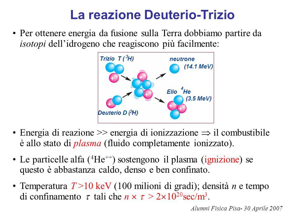 La reazione Deuterio-Trizio Per ottenere energia da fusione sulla Terra dobbiamo partire da isotopi dell'idrogeno che reagiscono più facilmente: Energ