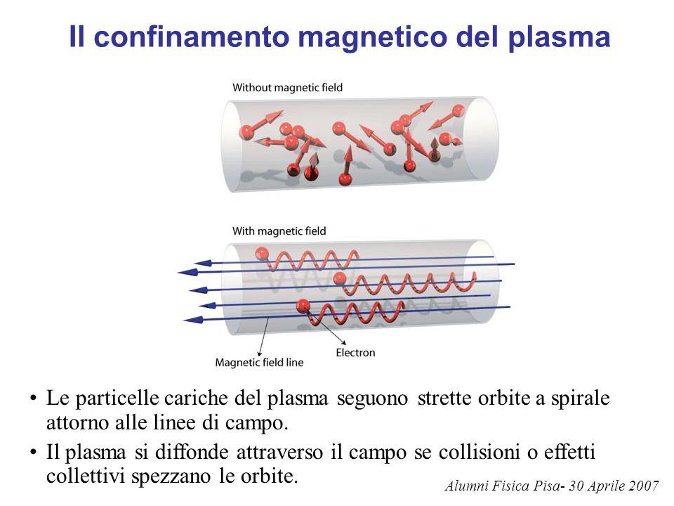 Il confinamento magnetico del plasma Le particelle cariche del plasma seguono strette orbite a spirale attorno alle linee di campo. Il plasma si diffo