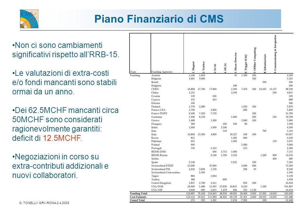 G. TONELLI / GR1-ROMA 2.4.200310 Piano Finanziario di CMS Non ci sono cambiamenti significativi rispetto all'RRB-15. Le valutazioni di extra-costi e/o