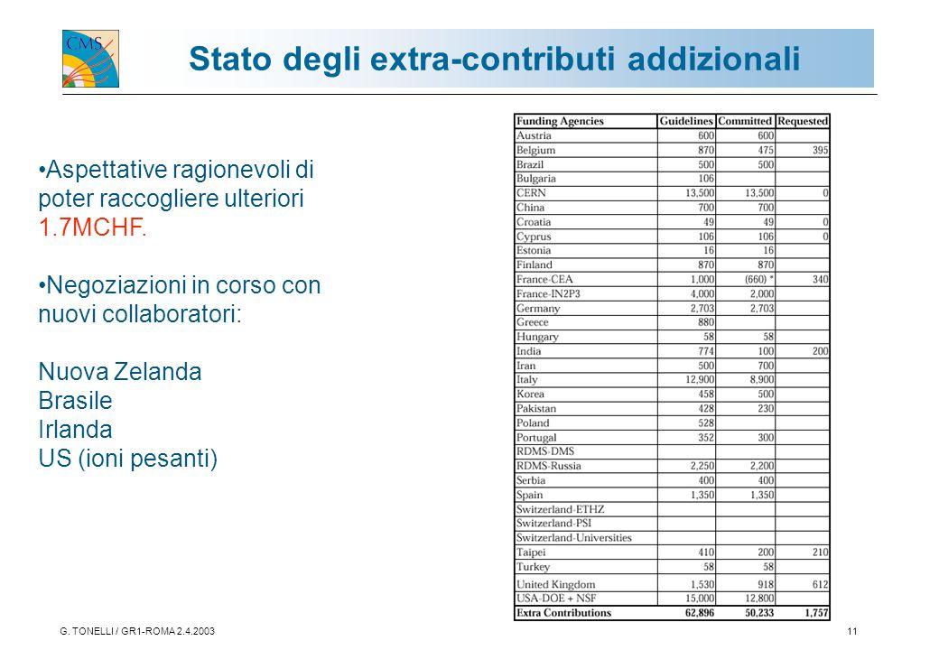 G. TONELLI / GR1-ROMA 2.4.200311 Stato degli extra-contributi addizionali Aspettative ragionevoli di poter raccogliere ulteriori 1.7MCHF. Negoziazioni