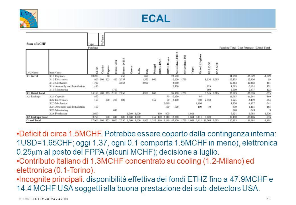 G. TONELLI / GR1-ROMA 2.4.200313 ECAL Deficit di circa 1.5MCHF. Potrebbe essere coperto dalla contingenza interna: 1USD=1.65CHF; oggi 1.37, ogni 0.1 c