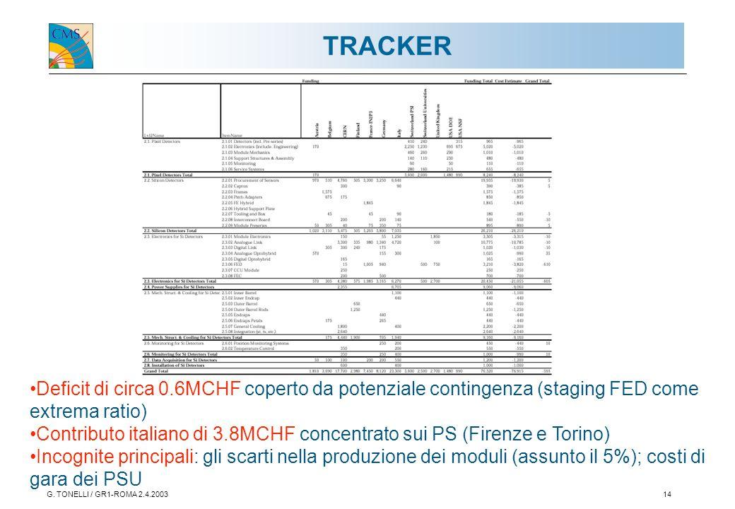 G. TONELLI / GR1-ROMA 2.4.200314 TRACKER Deficit di circa 0.6MCHF coperto da potenziale contingenza (staging FED come extrema ratio) Contributo italia