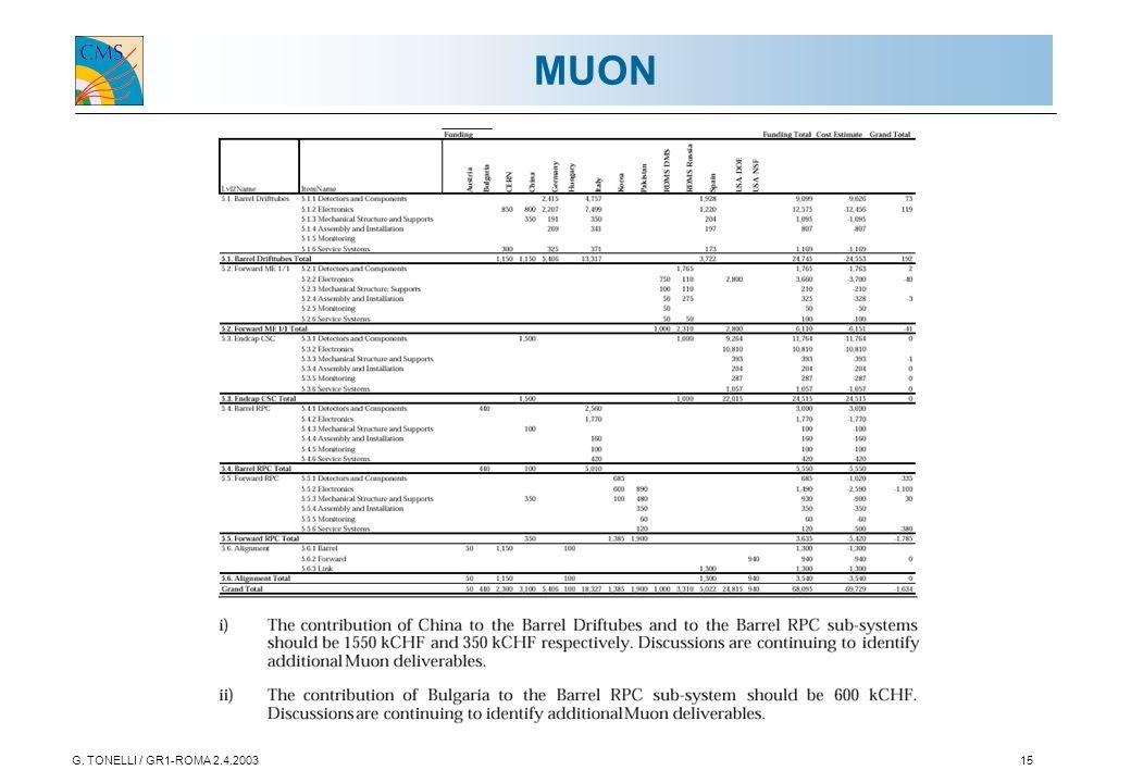 G. TONELLI / GR1-ROMA 2.4.200315 MUON