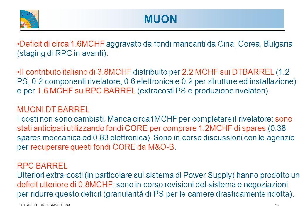 G. TONELLI / GR1-ROMA 2.4.200316 MUON Deficit di circa 1.6MCHF aggravato da fondi mancanti da Cina, Corea, Bulgaria (staging di RPC in avanti). Il con