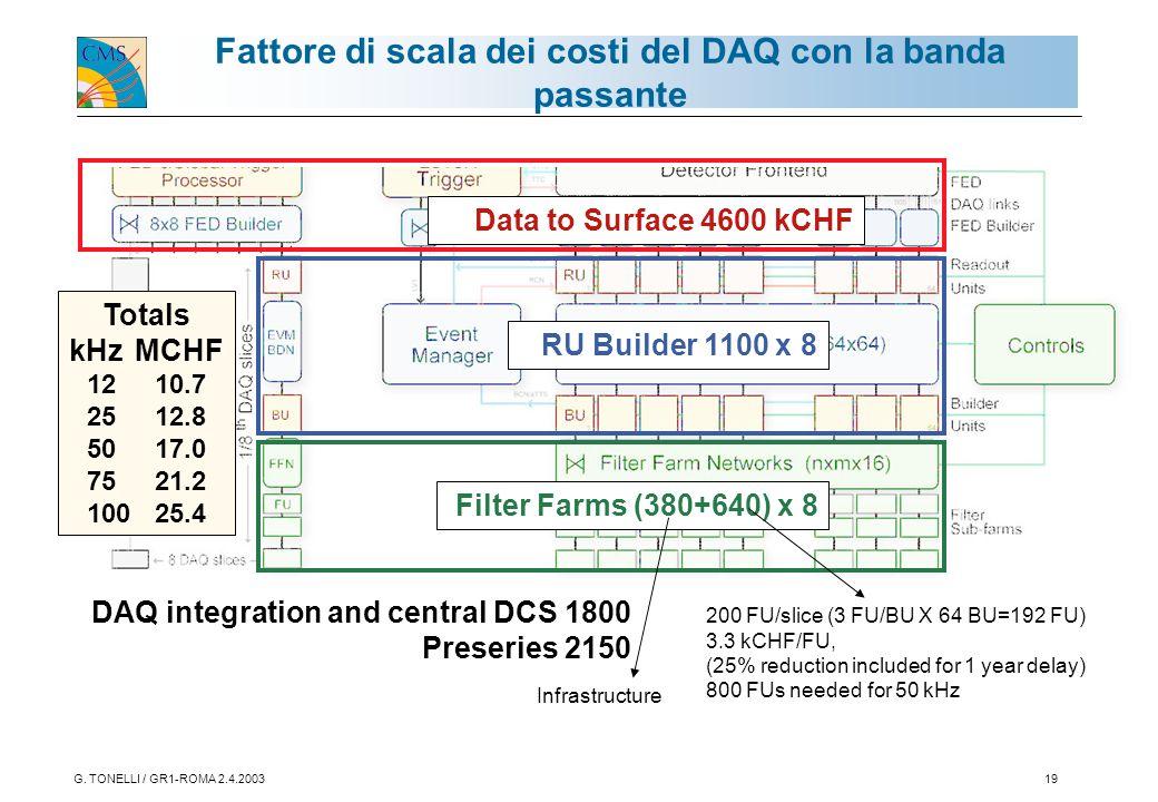 G. TONELLI / GR1-ROMA 2.4.200319 RU Builder 1100 x 8 Data to Surface 4600 kCHF Filter Farms (380+640) x 8 DAQ integration and central DCS 1800 Preseri