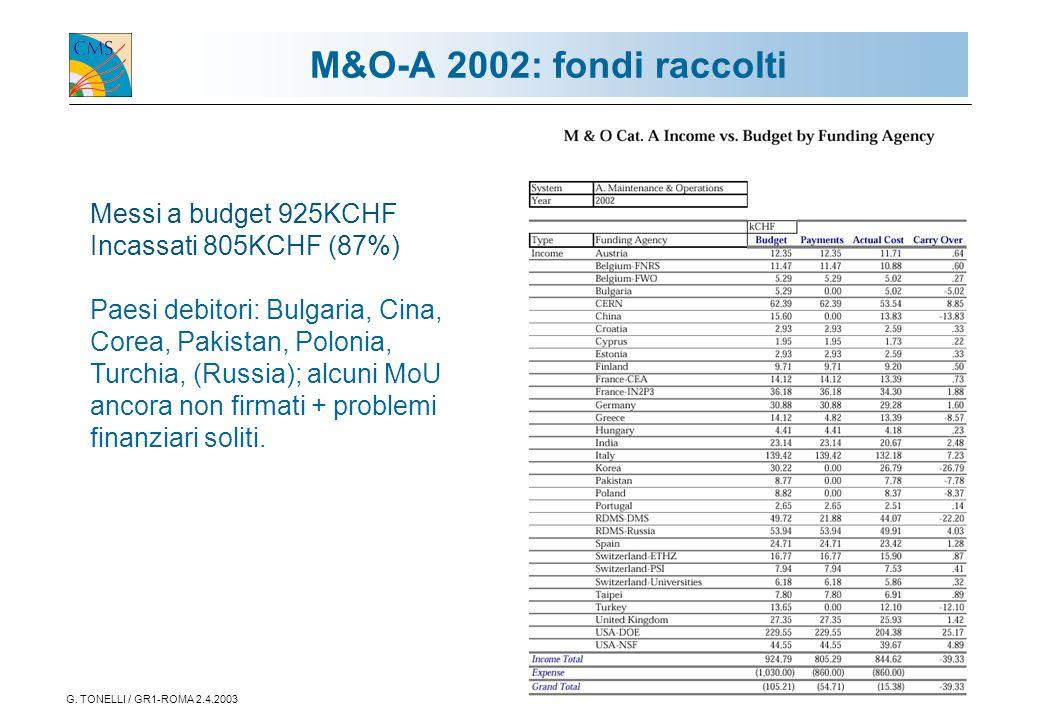 G. TONELLI / GR1-ROMA 2.4.20032 Messi a budget 925KCHF Incassati 805KCHF (87%) Paesi debitori: Bulgaria, Cina, Corea, Pakistan, Polonia, Turchia, (Rus