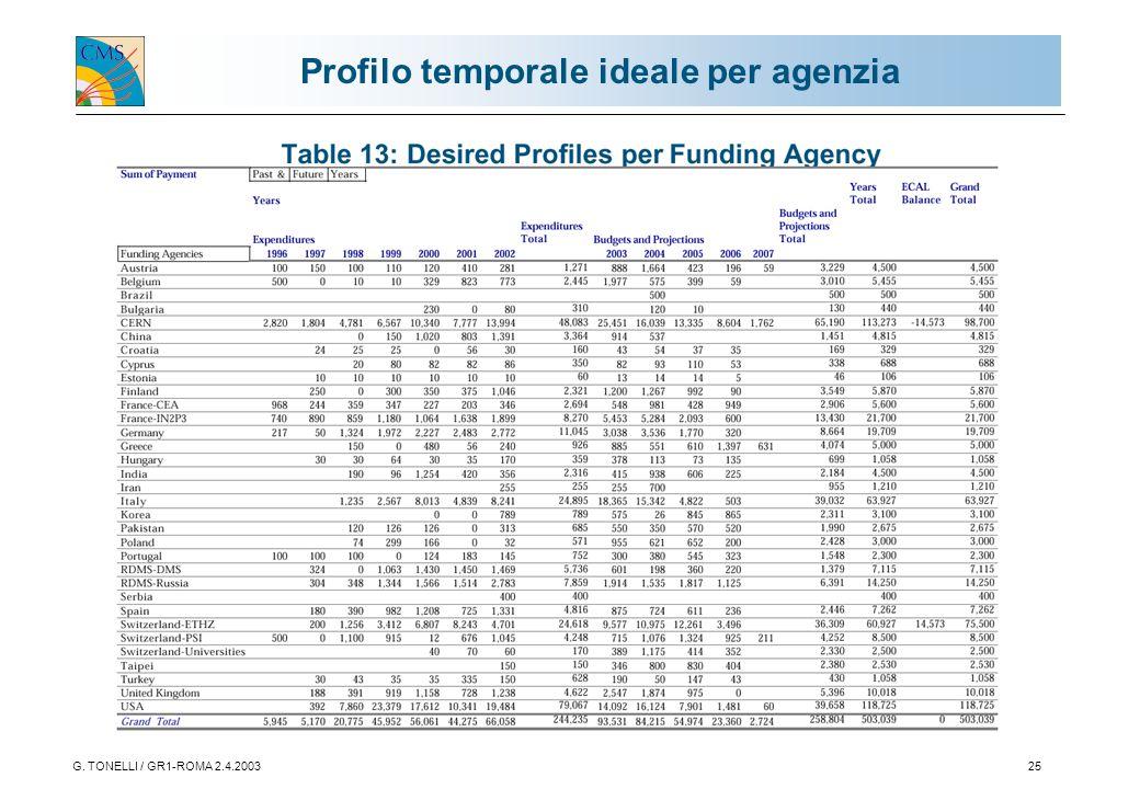 G. TONELLI / GR1-ROMA 2.4.200325 Profilo temporale ideale per agenzia