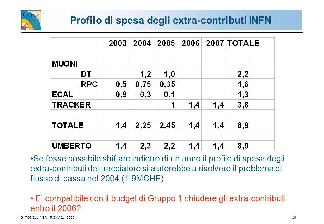 G. TONELLI / GR1-ROMA 2.4.200326 Profilo di spesa degli extra-contributi INFN Se fosse possibile shiftare indietro di un anno il profilo di spesa degl