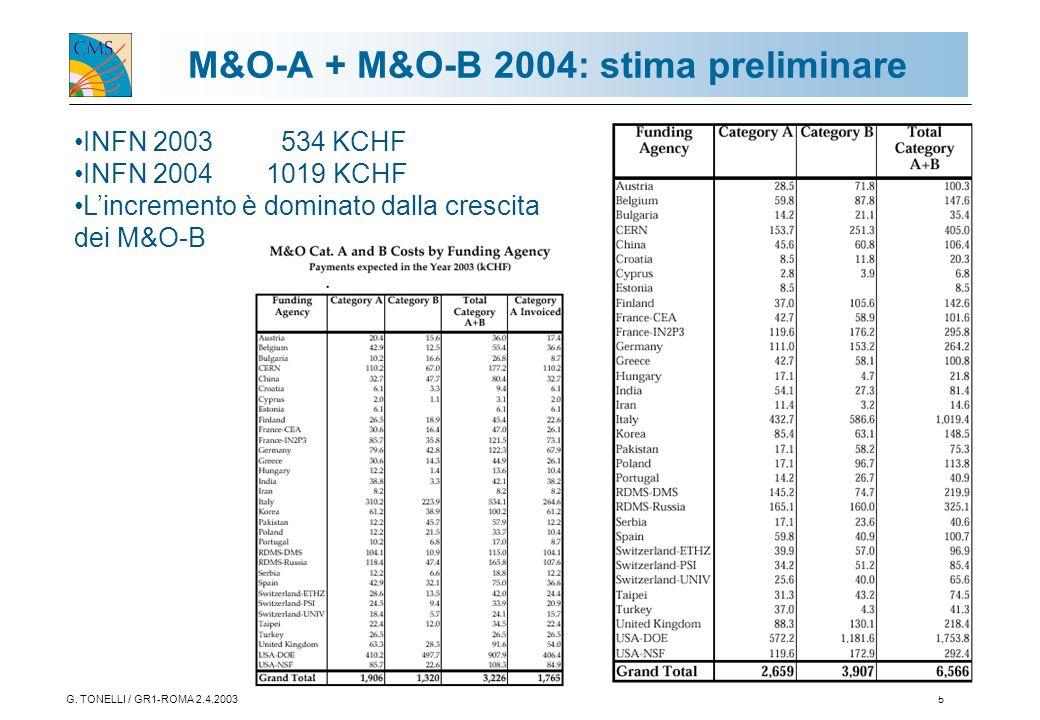 G. TONELLI / GR1-ROMA 2.4.20035 M&O-A + M&O-B 2004: stima preliminare INFN 2003 534 KCHF INFN 2004 1019 KCHF L'incremento è dominato dalla crescita de