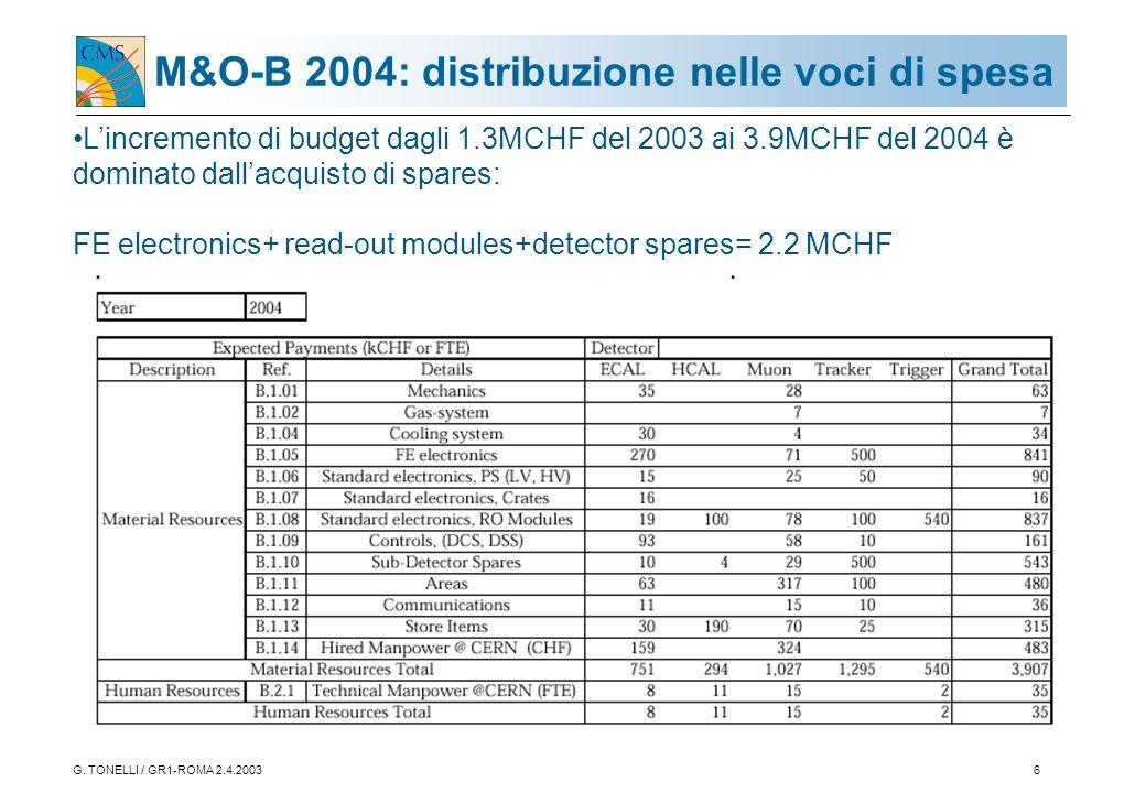 G. TONELLI / GR1-ROMA 2.4.20036 M&O-B 2004: distribuzione nelle voci di spesa L'incremento di budget dagli 1.3MCHF del 2003 ai 3.9MCHF del 2004 è domi