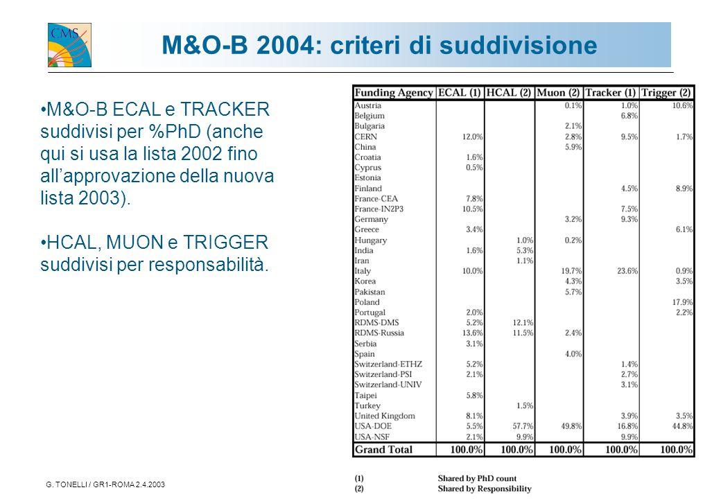 G. TONELLI / GR1-ROMA 2.4.20037 M&O-B 2004: criteri di suddivisione M&O-B ECAL e TRACKER suddivisi per %PhD (anche qui si usa la lista 2002 fino all'a