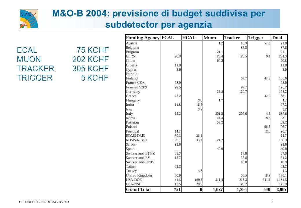 G. TONELLI / GR1-ROMA 2.4.20038 M&O-B 2004: previsione di budget suddivisa per subdetector per agenzia ECAL 75 KCHF MUON 202 KCHF TRACKER 305 KCHF TRI