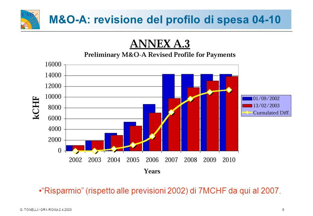 """G. TONELLI / GR1-ROMA 2.4.20039 M&O-A: revisione del profilo di spesa 04-10 """"Risparmio"""" (rispetto alle previsioni 2002) di 7MCHF da qui al 2007."""