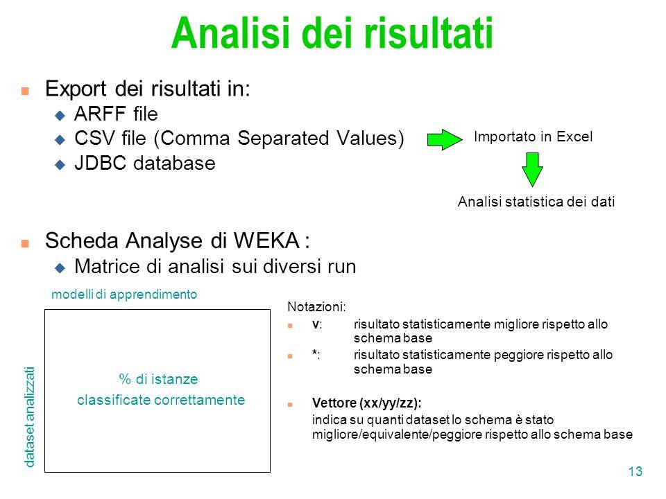 13 Analisi dei risultati Export dei risultati in:  ARFF file  CSV file (Comma Separated Values)  JDBC database Importato in Excel Analisi statistica dei dati % di istanze classificate correttamente modelli di apprendimento dataset analizzati Notazioni: v:risultato statisticamente migliore rispetto allo schema base *:risultato statisticamente peggiore rispetto allo schema base Vettore (xx/yy/zz): indica su quanti dataset lo schema è stato migliore/equivalente/peggiore rispetto allo schema base Scheda Analyse di WEKA :  Matrice di analisi sui diversi run