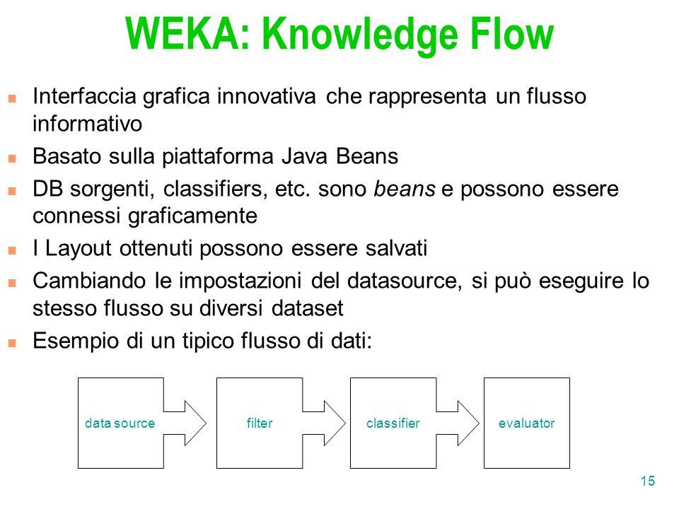15 WEKA: Knowledge Flow Interfaccia grafica innovativa che rappresenta un flusso informativo Basato sulla piattaforma Java Beans DB sorgenti, classifiers, etc.
