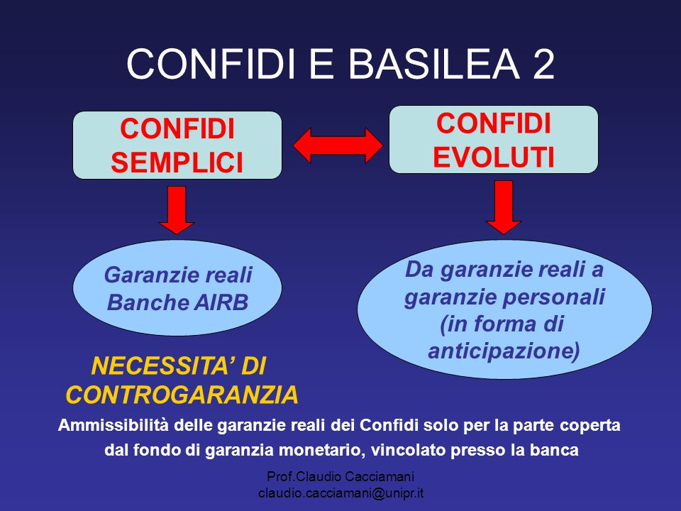 Prof.Claudio Cacciamani claudio.cacciamani@unipr.it CONFIDI E BASILEA 2 CONFIDI SEMPLICI CONFIDI EVOLUTI Garanzie reali Banche AIRB Da garanzie reali