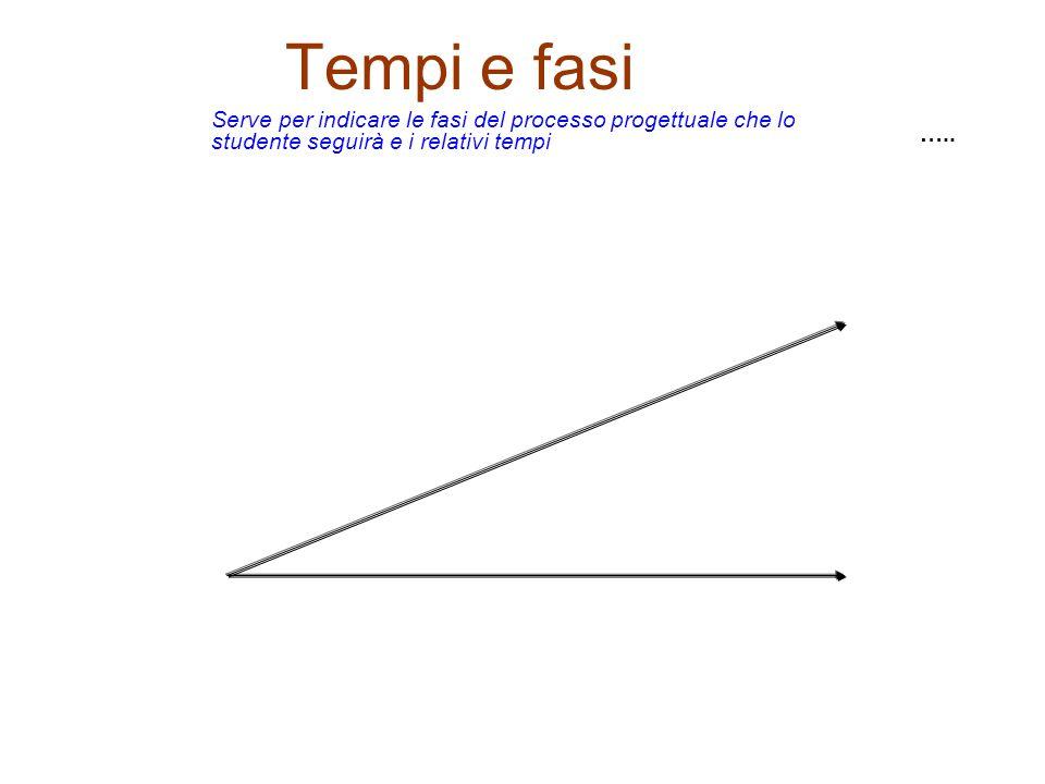 Tempi e fasi ….. Serve per indicare le fasi del processo progettuale che lo studente seguirà e i relativi tempi
