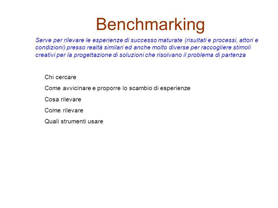 Benchmarking Serve per rilevare le esperienze di successo maturate (risultati e processi, attori e condizioni) presso realtà similari ed anche molto diverse per raccogliere stimoli creativi per la progettazione di soluzioni che risolvano il problema di partenza Chi cercare Come avvicinare e proporre lo scambio di esperienze Cosa rilevare Come rilevare Quali strumenti usare