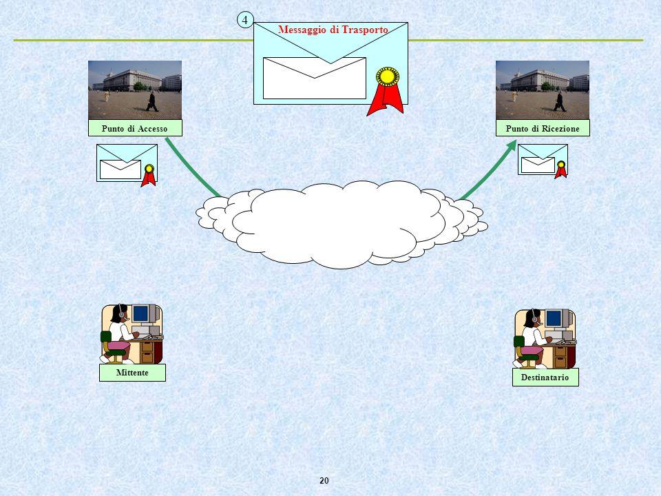 20 Punto di AccessoPunto di Ricezione 4 Messaggio di Trasporto DestinatarioMittente