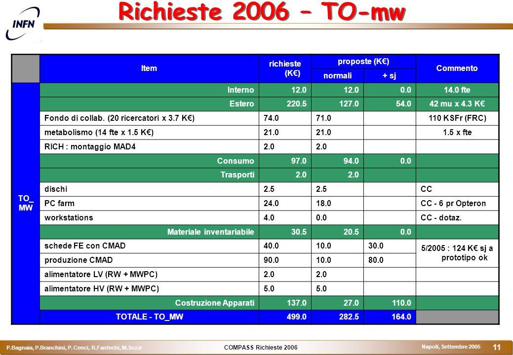 COMPASS Richieste 2006 P.Bagnaia, P.Branchini, P. Cenci, R.Fantechi, M.Sozzi Napoli, Settembre 2005 11 Richieste 2006 – TO-mw Item richieste (K€) prop