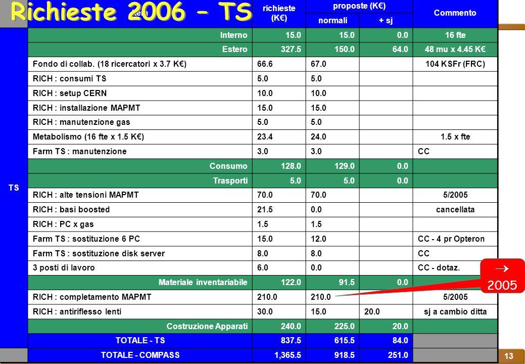 COMPASS Richieste 2006 P.Bagnaia, P.Branchini, P. Cenci, R.Fantechi, M.Sozzi Napoli, Settembre 2005 13 Item richieste (K€) proposte (K€) Commento norm