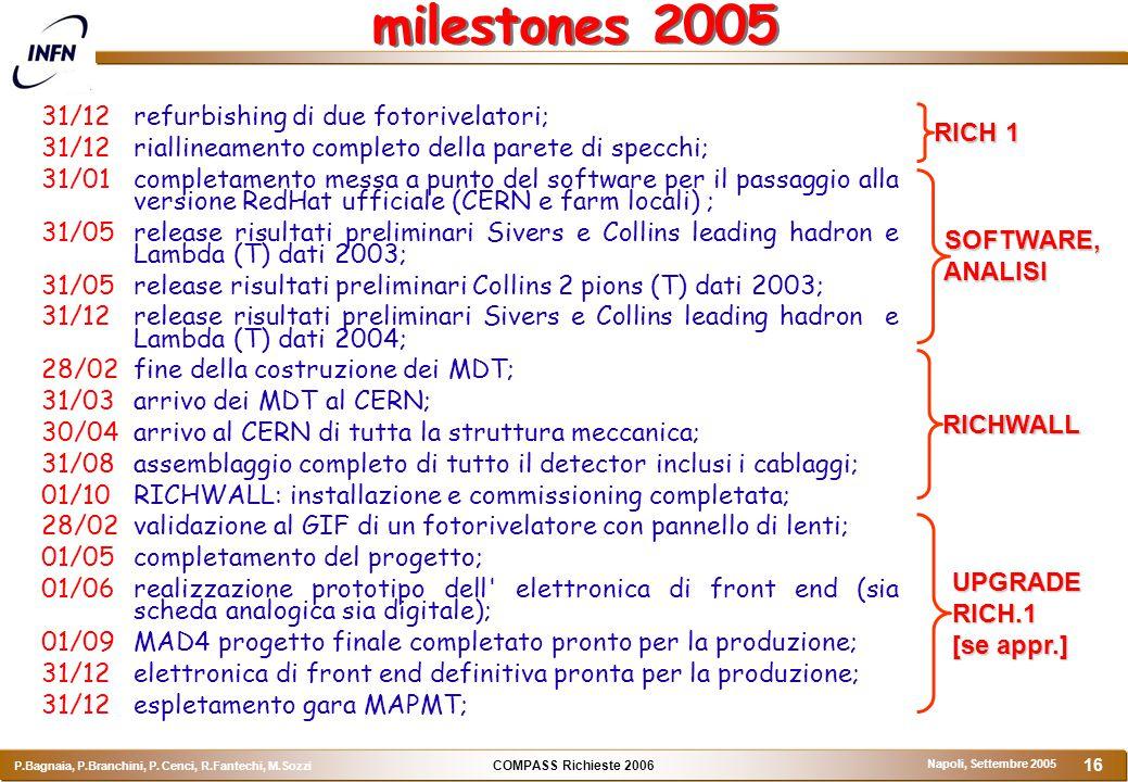 COMPASS Richieste 2006 P.Bagnaia, P.Branchini, P. Cenci, R.Fantechi, M.Sozzi Napoli, Settembre 2005 16 milestones 2005 31/12refurbishing di due fotori