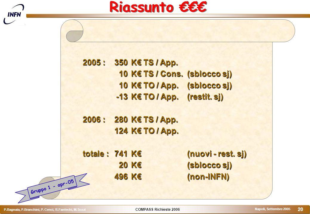 COMPASS Richieste 2006 P.Bagnaia, P.Branchini, P. Cenci, R.Fantechi, M.Sozzi Napoli, Settembre 2005 20 Riassunto €€€ 2005 :350K€ TS / App. 10K€ TS / C