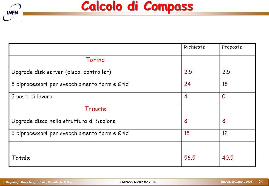COMPASS Richieste 2006 P.Bagnaia, P.Branchini, P. Cenci, R.Fantechi, M.Sozzi Napoli, Settembre 2005 21 Calcolo di Compass RichiesteProposte Torino Upg