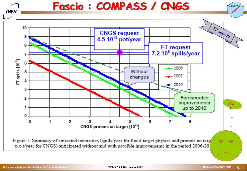 COMPASS Richieste 2006 P.Bagnaia, P.Branchini, P. Cenci, R.Fantechi, M.Sozzi Napoli, Settembre 2005 6 Fascio : COMPASS / CNGS FB sep-05 ?!  