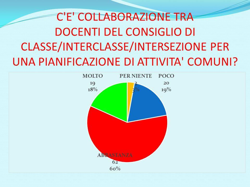 C E COLLABORAZIONE TRA DOCENTI DEL CONSIGLIO DI CLASSE/INTERCLASSE/INTERSEZIONE PER UNA PIANIFICAZIONE DI ATTIVITA COMUNI?
